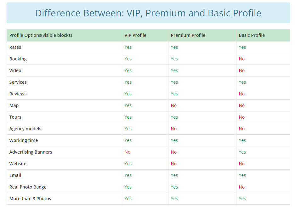 Difference Between VIP Premium and Basic Profile